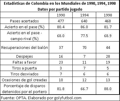 Colombia en los mundiales