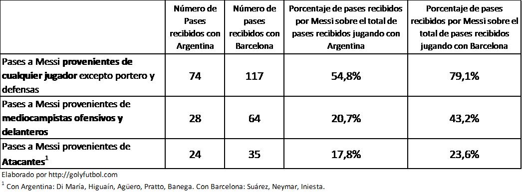 Pases recibidos por Messi